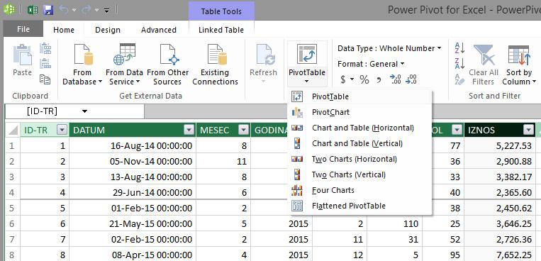 Power Pivot – Excel kitchenette